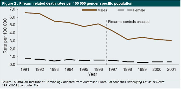 Firearm-death-rate_small